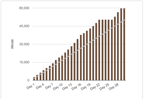 nanowrimo 2017 graph